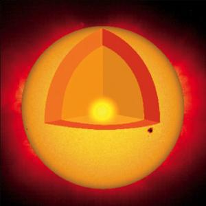 Diferentes capas del sol