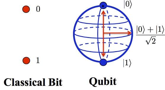 El Qubit es la unidad básica de la computación cuántica.